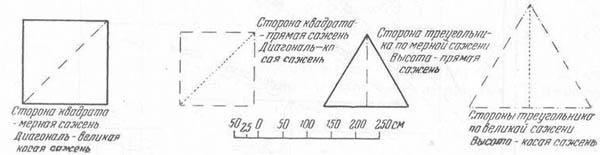 Рис.-16.-Геометрические-взаимоотношения-древнерусских-мер