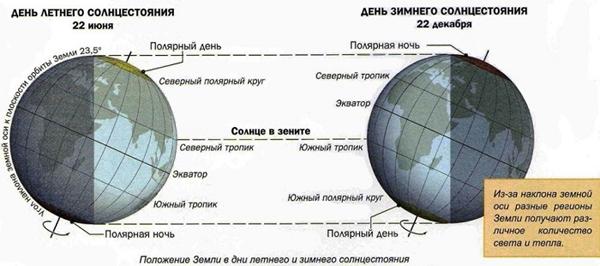 den-letnego-i-zimnego-solncestoyaniya