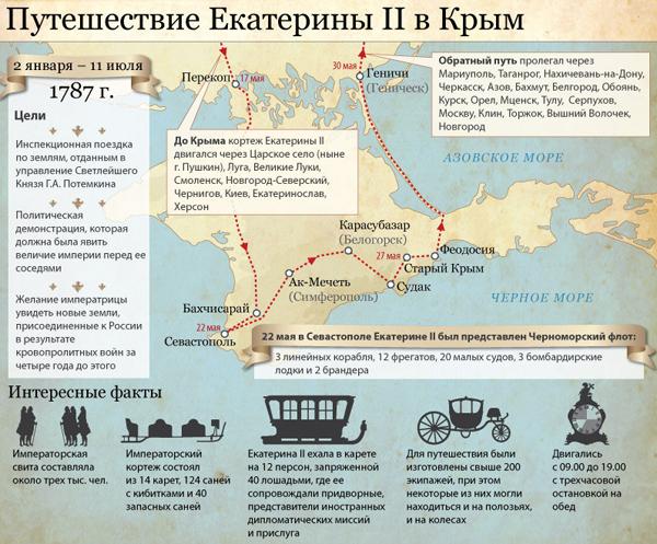 karta-puteshestviya-ekateriny-2-v-1787
