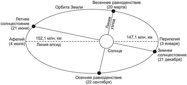 orbita-dvizheniya-zemli-vokrug-solnca