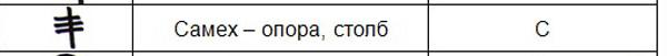 финикийский алфавит-polnoekra