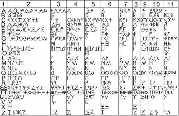 alfabetele_getilor_si_inspiratiile_altora