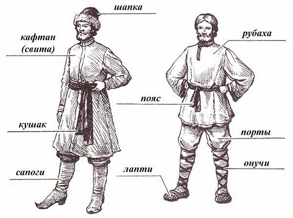 Одежда древних славян доклад 7206